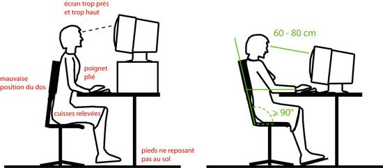 L'illustration compare une position incorrecte et une position correcte à adopter sur sa place de travail
