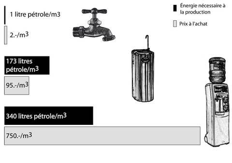 Ce graphique à barres présente la comparaison de l'énergie nécessaire à la production et du prix de l'eau selon trois types d'approvisionnement: robinet (1 litres de pétrole et 2 francs par mètre cube), l'eau en fontaine branchée sur le réseau (173 litres de pétrole et 95 francs par mètre cube) et l'eau en fontaine à bonbonnes (340 litres de pétrole et 750 francs par mètre cube)