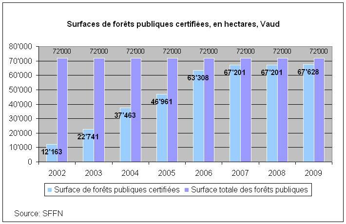 Surface de forêts publiques certifiées