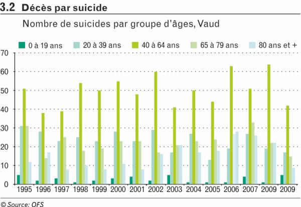 Décès par suicide