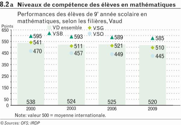 Niveaux de compétences des élèves en mathématiques