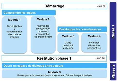 Tableau présentant les 2 phases de la plateforme participative pour l'énergie éolienne