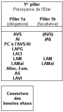 Schéma descriptif du premier pilier