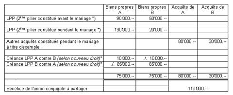 Successions Et Donations Vd Ch
