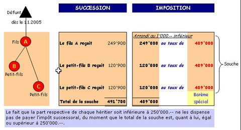 Schéma descriptif d'un exemple de succession et d'imposition