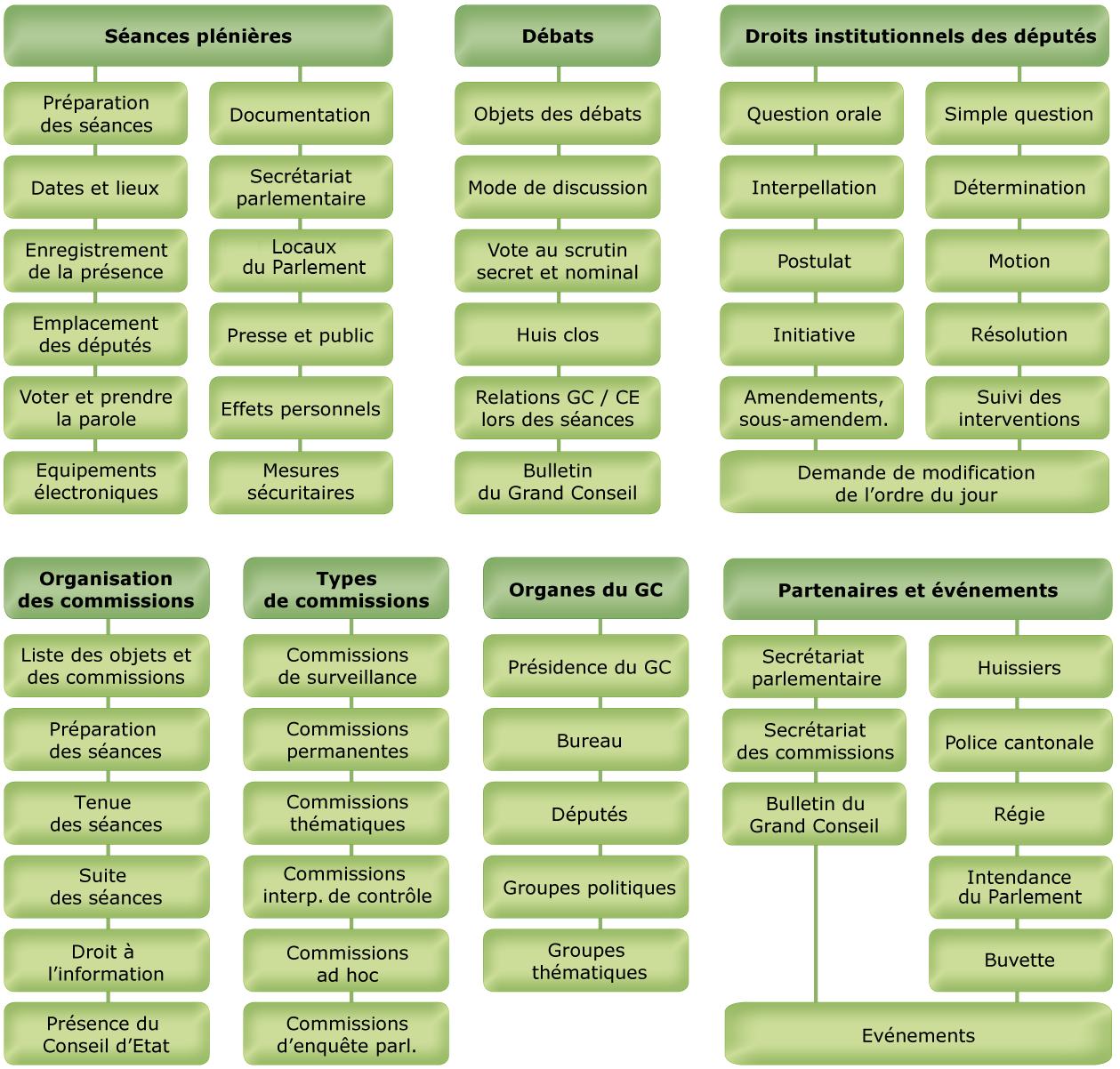 Plan du guide destiné aux députées et députés.
