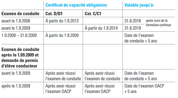 Carte De Qualification De Conducteur 95.Oacp Ordonnance Reglant L Admission Des Chauffeurs Etat